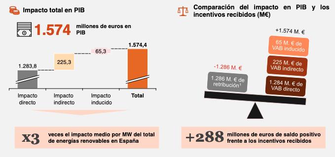 https://www.energias-renovables.com/ficheroenergias/fotos/ImpactoPIB2019.png