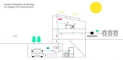 Coche eléctrico de día; batería para alimentar la demanda eléctrica de casa durante la noche