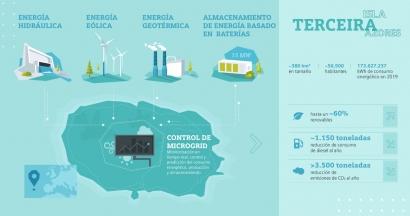 La minúscula isla portuguesa de Terceira tendrá uno de los sistemas de almacenamiento de electricidad en baterías más grande de Europa