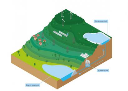 La hidroeléctrica de bombeo puede proporcionar no solo días, sino semanas de almacenamiento energético