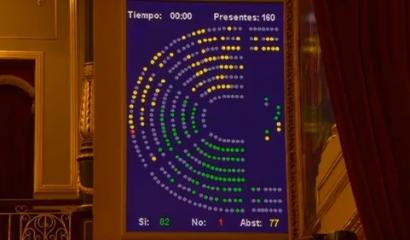 """El Congreso dice sí al real decreto ley """"clave"""" de las energías renovables"""