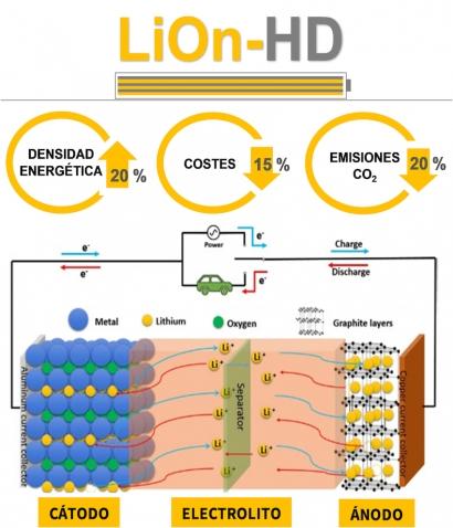 CETIM investiga nuevos materiales para mejorar las baterías de Li-ion