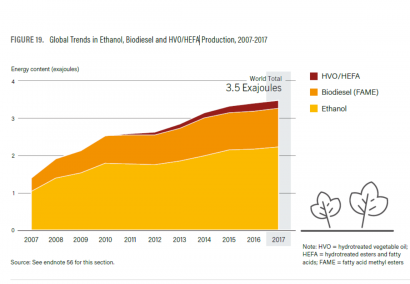 Más del noventa por ciento del transporte renovable se abastece con biocarburantes