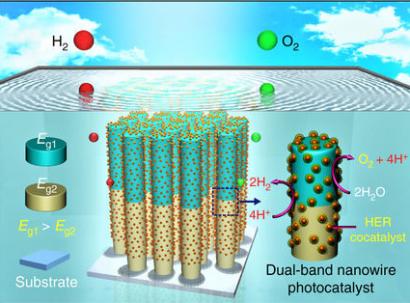 Nuevo dispositivo para obtener de forma limpia hidrógeno mediante fotosíntesis artificial