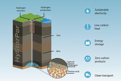 ¿El almacenamiento subterráneo de hidrógeno a gran escala podría ayudar a mantener estable el precio de la luz?
