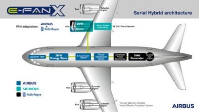 Airbus, Rolls-Royce and Siemens Launch E-Fan X Hybrid-Electric Flight Demonstrator