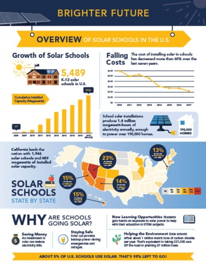 Report on Solar Schools Shows Rapid Rise in Adoption of Solar Energy