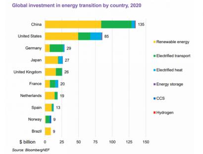El sector renovable atrajo en 2020 más de 300.000 millones de dólares en inversión