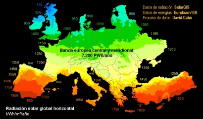 Alemania produce más energía solar que España, Portugal, Italia y Francia juntas