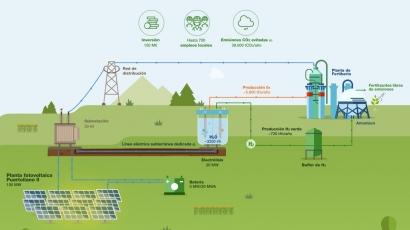 La mayor fábrica de hidrógeno verde de Europa estará en Puertollano