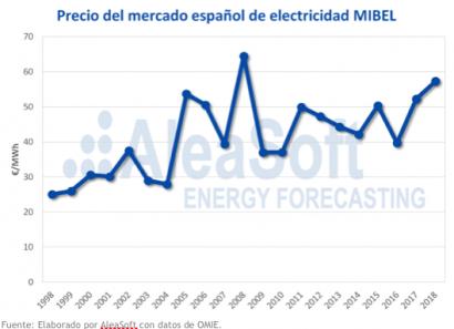 Así funciona el mercado eléctrico español