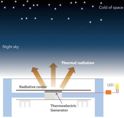 Estados Unidos: Crean un dispositivo capaz de generar electricidad a partir del frío ambiental nocturno
