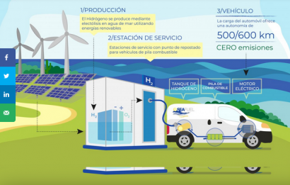 Canarias avanza en su objetivo de generar hidrógeno sostenible para el transporte