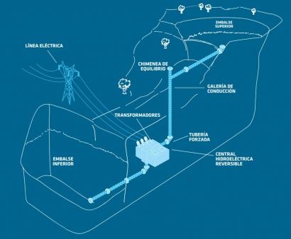 """La adjudicación de la central hidroeléctrica reversible de Chira-Soria tendrá lugar """"en este primer semestre"""""""