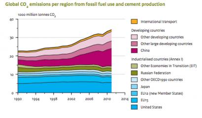 Las emisiones mundiales de CO2 crecen un 3% en 2011