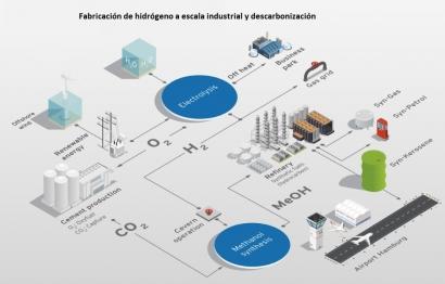Ørsted ofrece hidrógeno verde a las electrointensivas