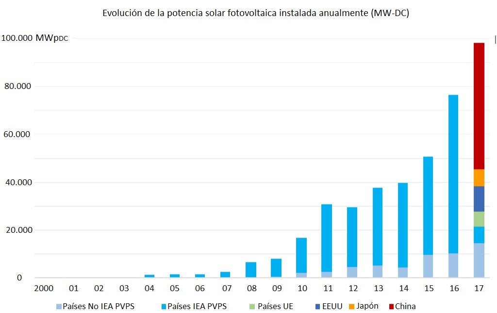 Fotovoltaica Ya Hay M 225 S Potencia Solar Fotovoltaica Que