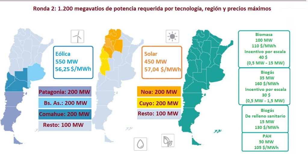 Ronda 2 del programa RenovAR: 1.200 megavatios a subasta en Argentina