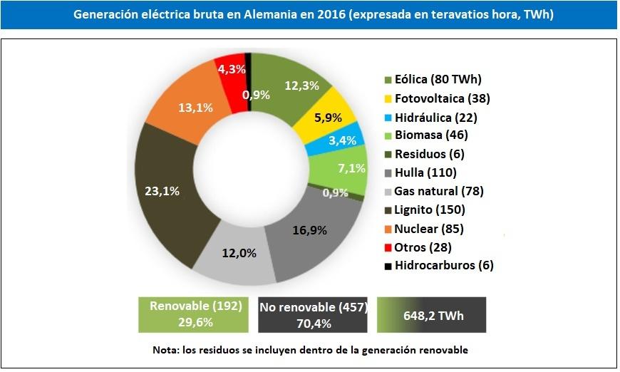 Generación eléctrica bruta en Alemania en 2016