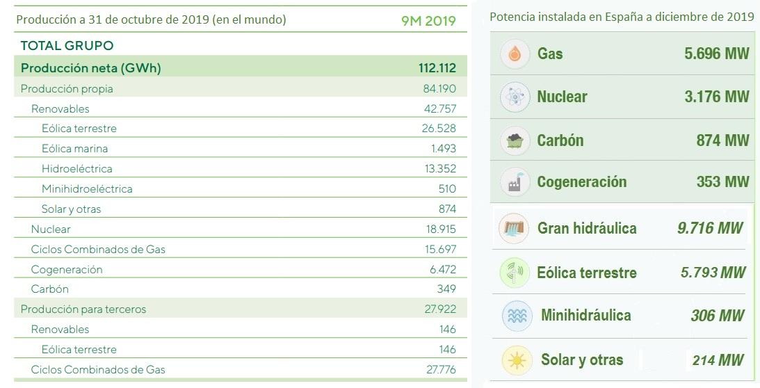 Fotovoltaica - Año 2020: Iberdrola inaugura su primer parque solar ...
