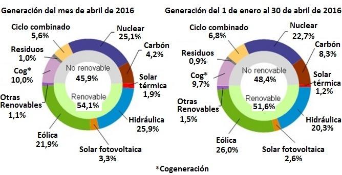 Mix eléctrico España abril 2016