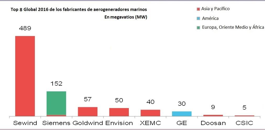 Top 10 Global 2016 de los fabricantes de aerogeneradores marinos