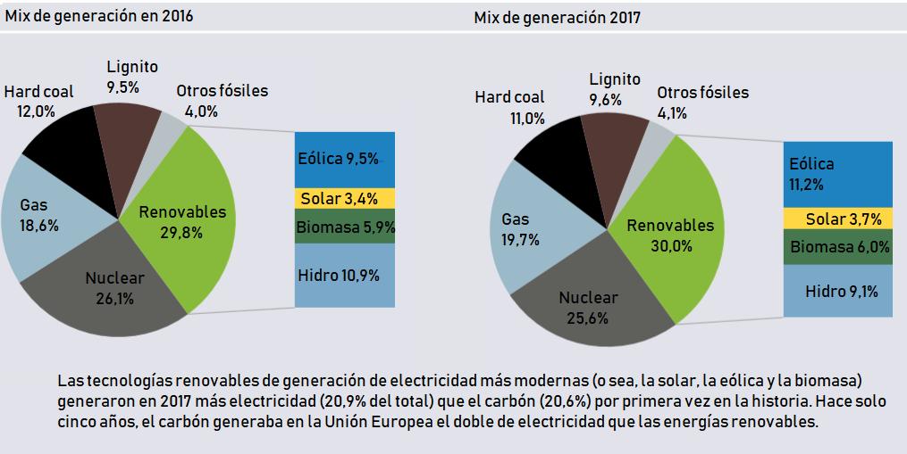 Fuente: energias-renovables.com