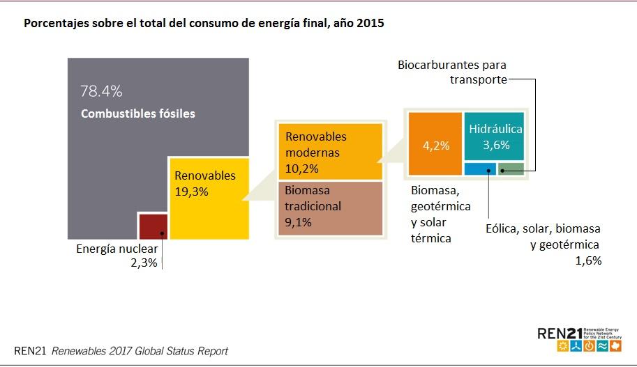 Porcentajes sobre el total del consumo de energía final año 2015 REN21