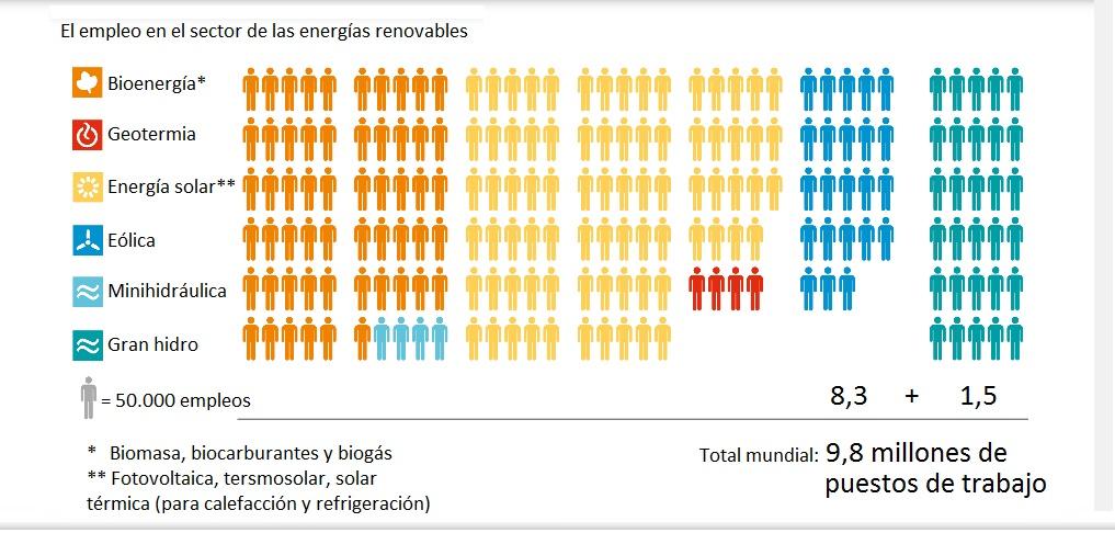 El empleo en el sector de las energías renovables, 2015 REN21