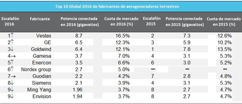 Top 10 Global 2016 de los fabricantes de aerogeneradores terrestres, según BNEF