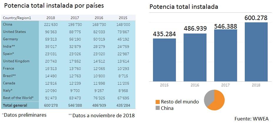 Potencia total instalada acumulada eólica 2018