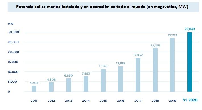 Potencia eólica marina acumulada global a 30 de junio de 2020, según WFO