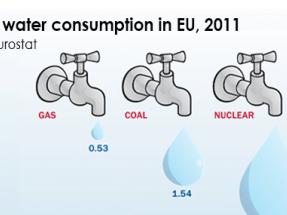 La eólica también contribuye a ahorrar agua