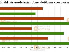 Granada, tierra soñada por la biomasa