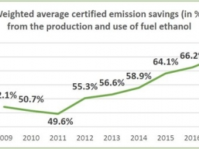 El bioetanol europeo ahorra un 70 por ciento de emisiones, y el español un 80 por ciento