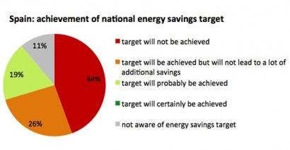 El proyecto Energy-Efficiency-Watch pone a cada uno en su sitio