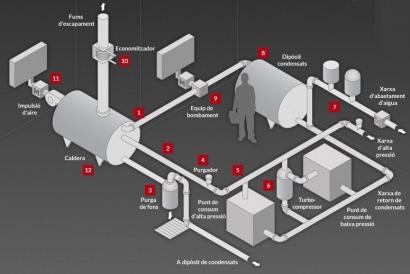 Cataluña amplía su Mapa de Medidas de Eficiencia Energética