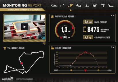 El equipo Lotus de Fórmula 1 se apunta al control energético