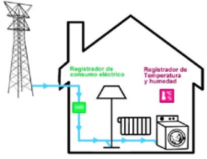 Proyecto contra la pobreza energética en Zaragoza
