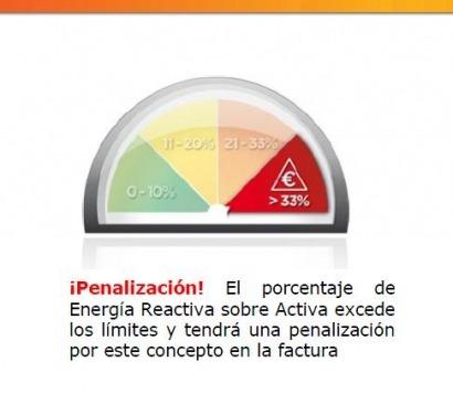 Nexus Energía no quiere pagar por exceso de reactiva