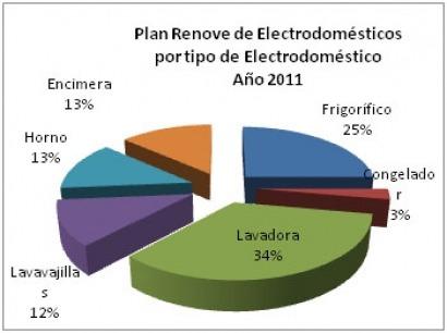 Euskadi tarda 40 días en agotar los fondos del Plan Renove de Electrodomésticos