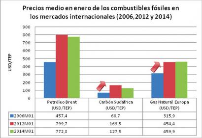 El consumo de energía primaria en España baja un 12%