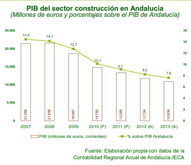 PIB del sector de la construcción en Andalucía
