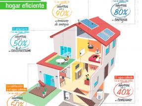 Leroy Merlin lanza una aplicación para conocer la calificación energética de los hogares