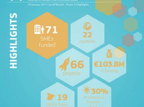 Las pymes españolas arrasan en la fase 2 del programa europeo Horizon 2020