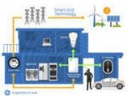 General Electric financiará proyectos innovadores sobre eficiencia energética en los hogares