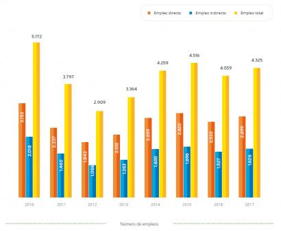 El biodiésel español alcanza su mayor producción en 2017