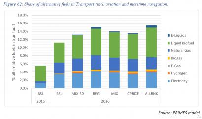 La CE potencia la presencia del gas en el transporte en los escenarios de la nueva ambición climática