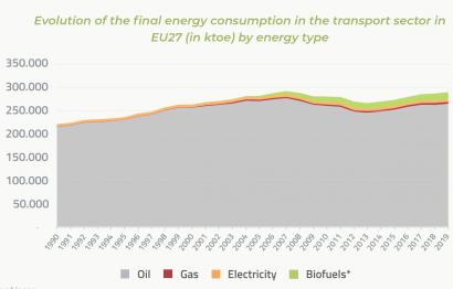 Los biocarburantes dominan el transporte renovable en Europa, pero el general es cosa del petróleo