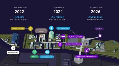 Aprueban el primer proyecto de hidrógeno verde